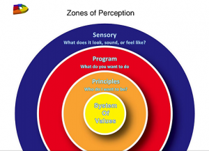 Zones of Perception, PCT Theory